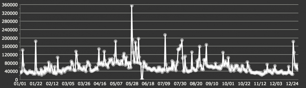 total monthly image views